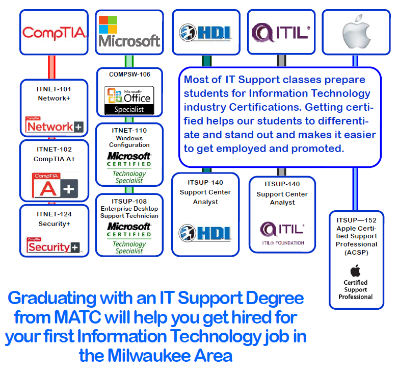 It Computer Support Specialist Matc Associate Degree Program