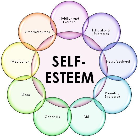 Building Your Self Confidence And Self Esteem Matc
