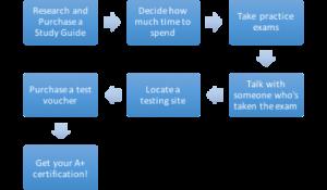 a+ chart