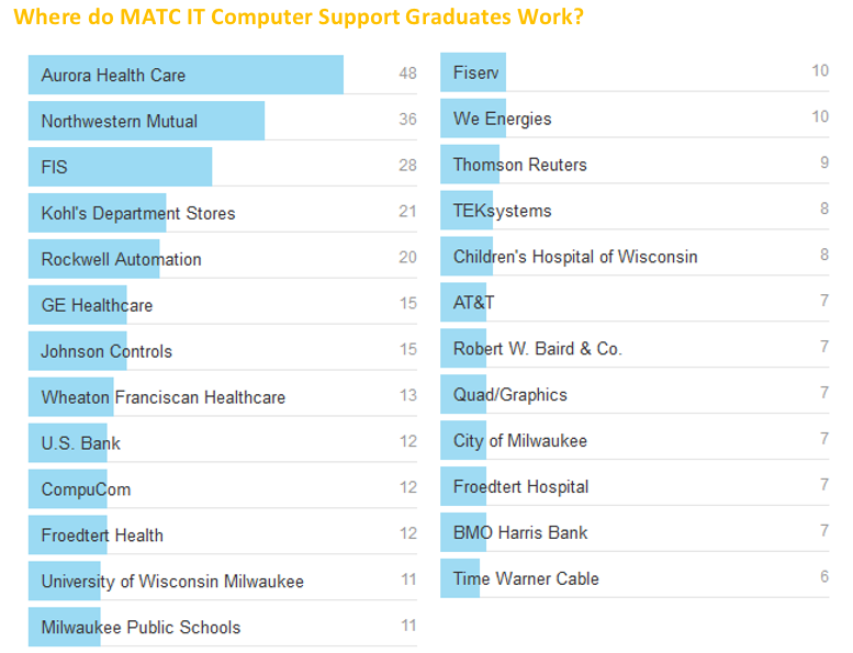 Milwaukee employers that hire MATC IT Support Graduates