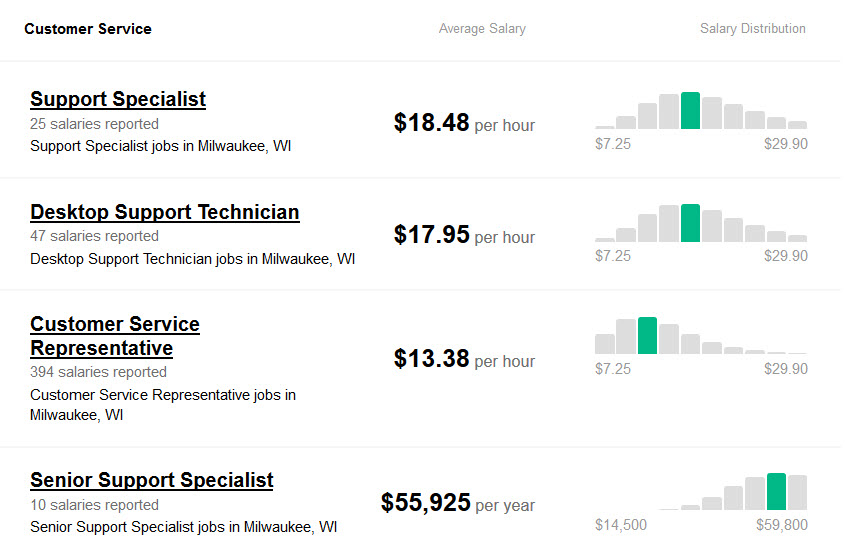 Computer Support Customer Service Representative Salary and Wages in Milwaukee