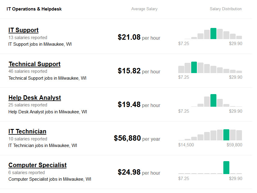 IT Operations and Helpdesk Representative Salary and Wages in Milwaukee